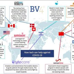 covid startups
